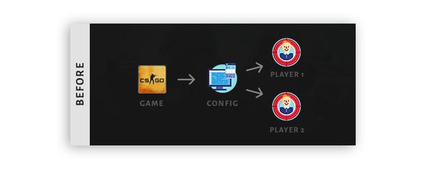 CS:GO config location | CSGO-tutorial com