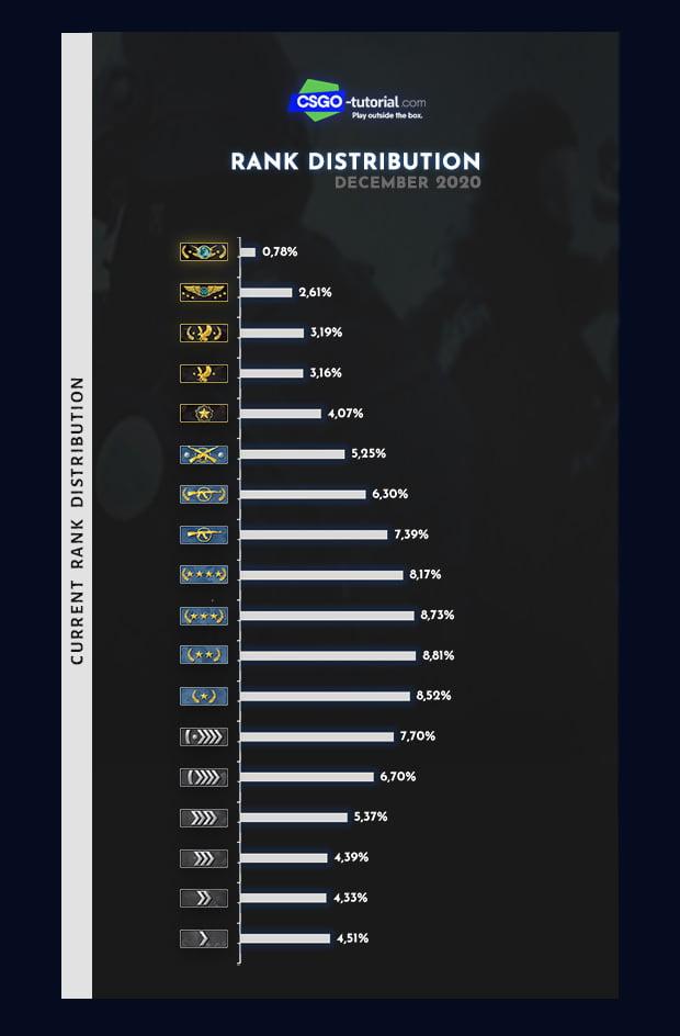 csgo rank distribution - december 2020