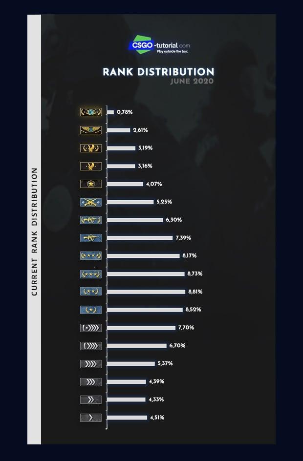 csgo rank distribution - june 2020